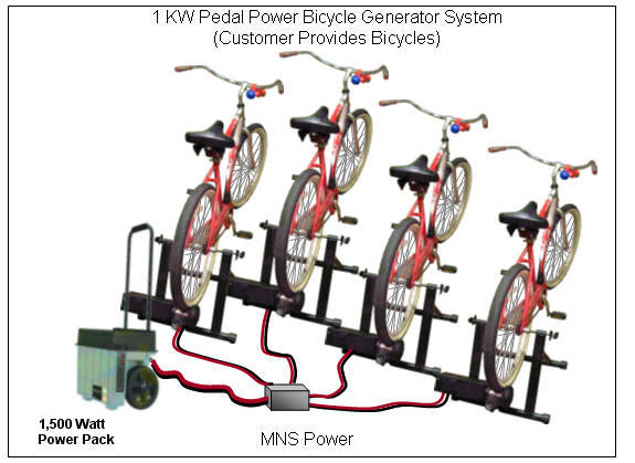 http://www.pedalpowergenerator.com/images/1kW-pedal-power-bicycle-generator-system-with%20powerpack-mns-power.jpg