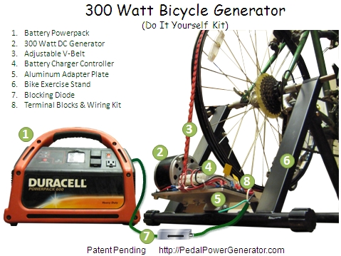 ... an Emergency? Build your own No Gas Power Generator | Make the Road