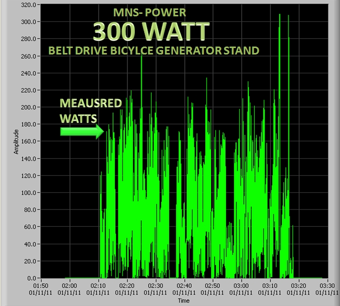 Shop Pedal Power Generators
